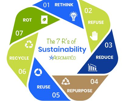 7 R's of Sustainability